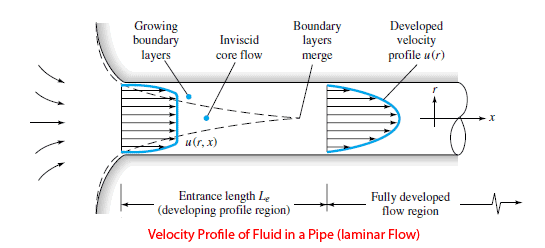 Turbulent Flow Definition - What is Nuclear Power
