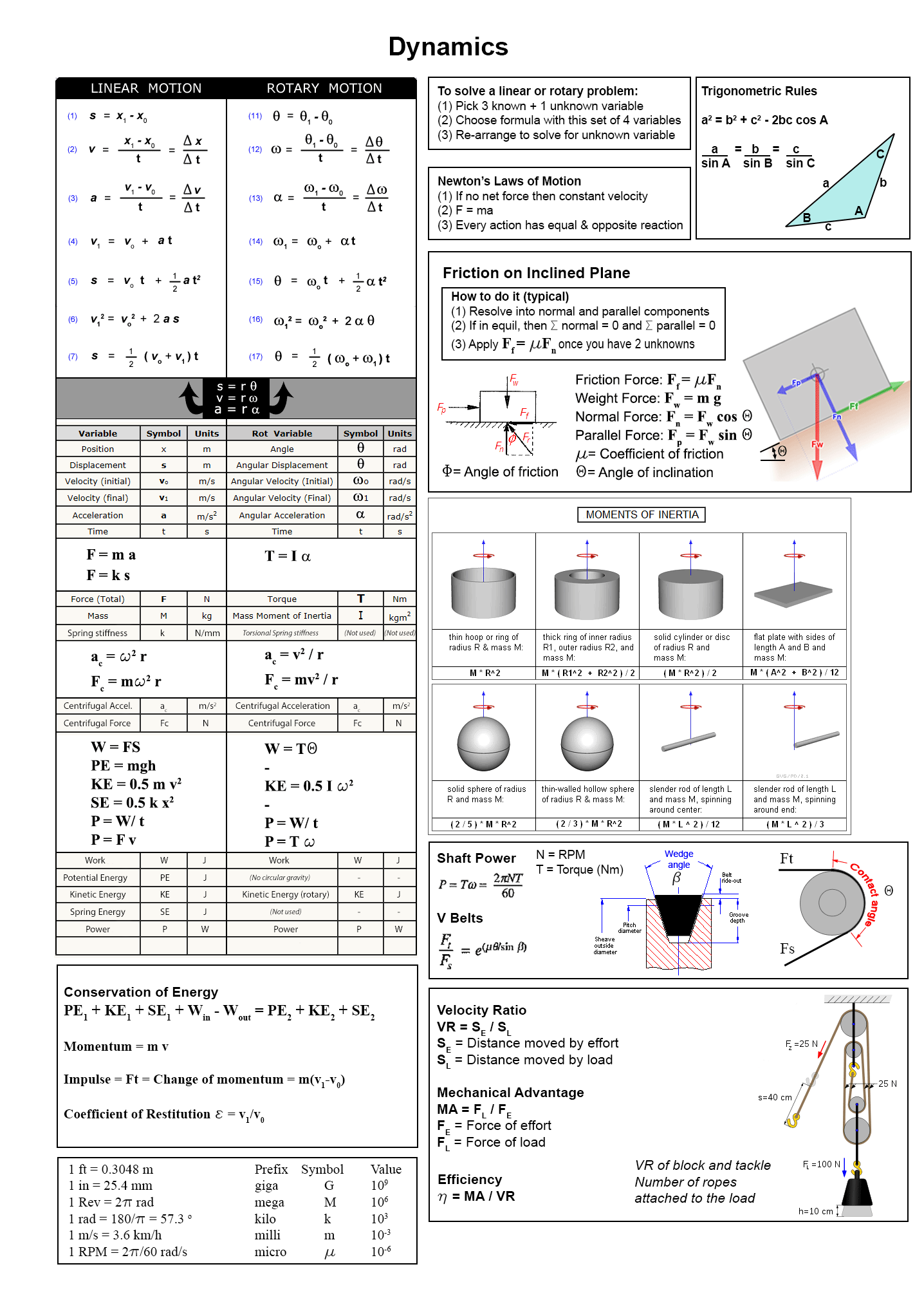 fluid dynamics equation sheet. formula sheet fluid dynamics equation d