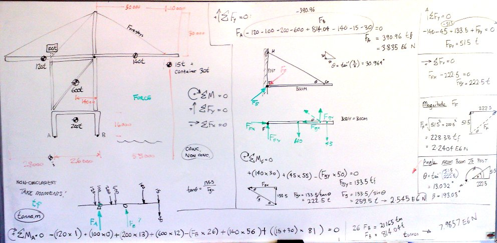 free body diagrams and equilibrium   printable wiring diagram        container cranes drawings on   body diagrams and equilibrium