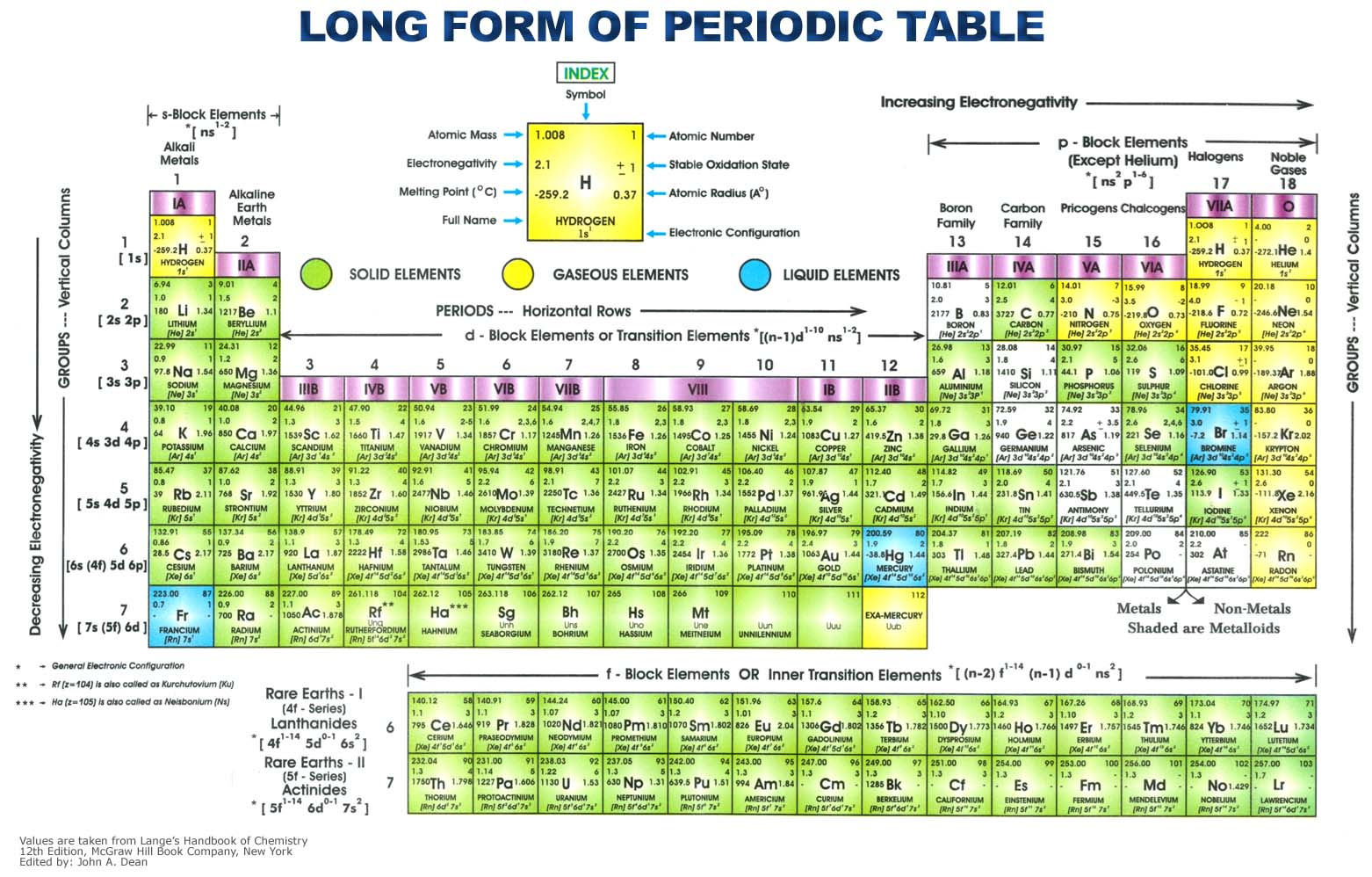 Periodic table with charges listed periodic table charges table listed with periodic site periodic table com off http periodic dayah www is here gamestrikefo Choice Image