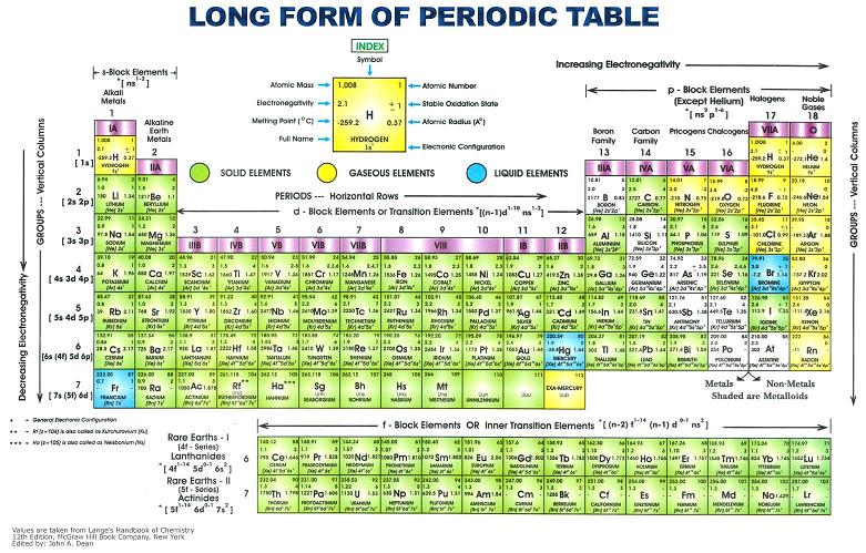 modern periodic table with atomic mass and valency image collections modern periodic table with atomic mass - Periodic Table Of Elements With Atomic Mass And Valency