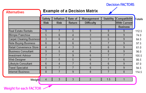 The Example Shows Safety Risk As A 4 And Management Difficulty 2 This Means That You Feel Is Twice Important Factor